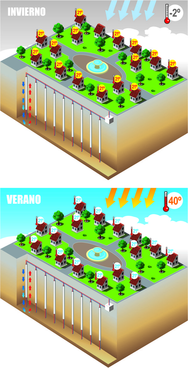 infografia District heating